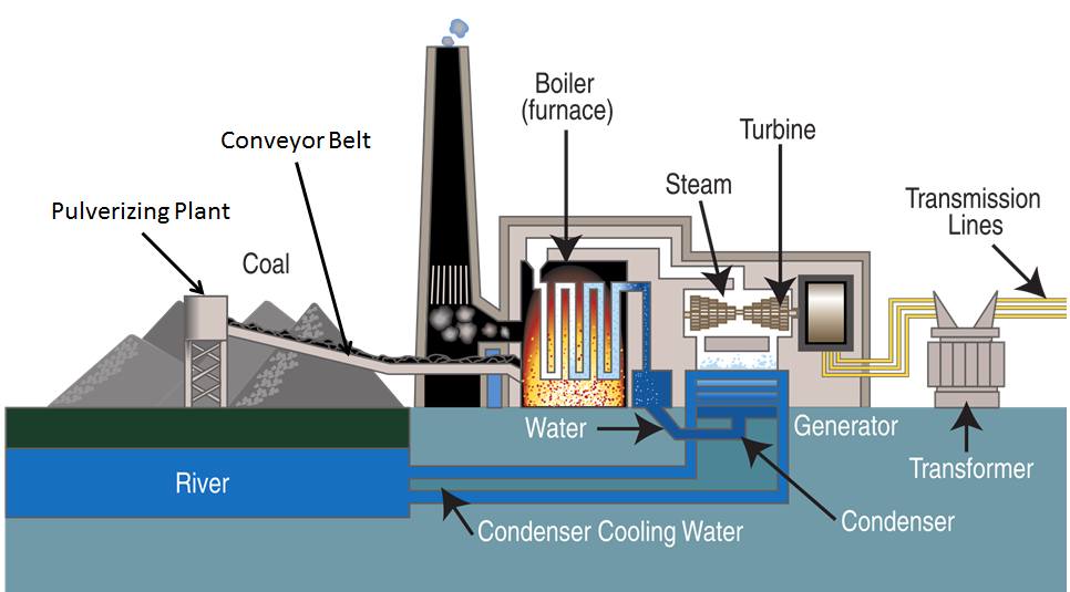Coal power plant layout