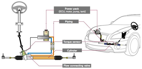 future electrical steering systems Vehicle dynamics electric control systems for safe driving 222 and high-functioning systems for the future power steering systems and electric power steering.