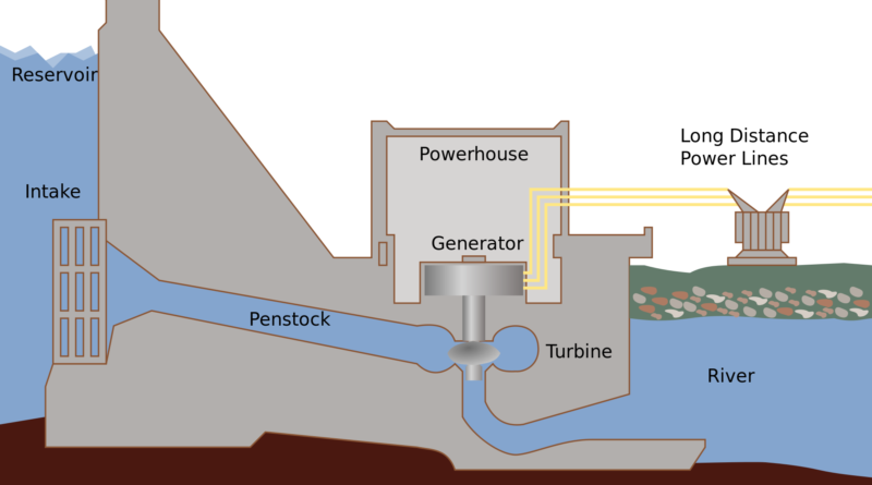 Hydropower Plant Working