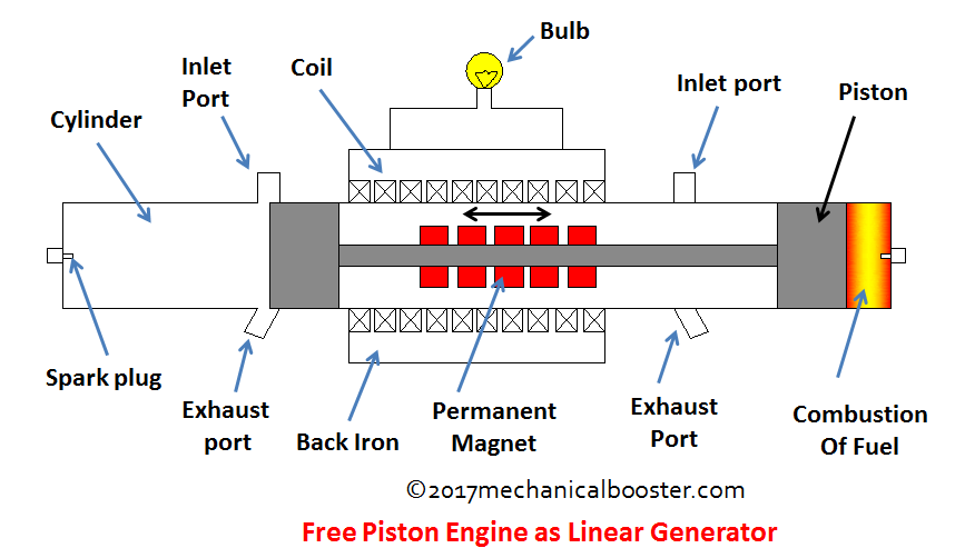 free piston engine as linear generator