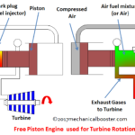 How Free Piston Engine Works?