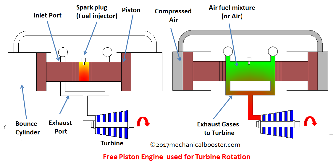 how free piston engine works mechanical booster rh mechanicalbooster com airplane piston engine diagram airplane piston engine diagram