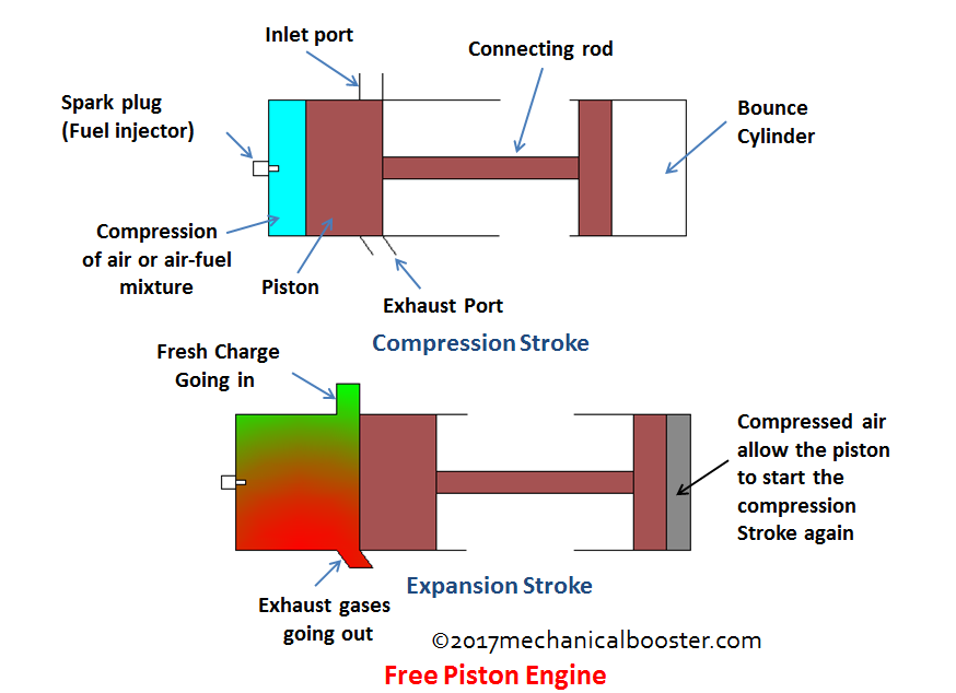 How Free Piston Engine Works Mechanical Booster