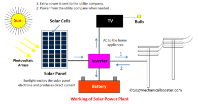 Working of solar power plant