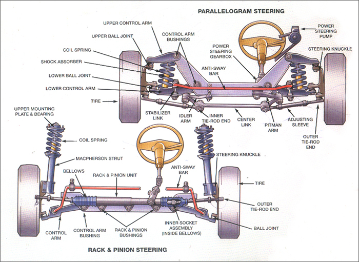 suspension system Main components