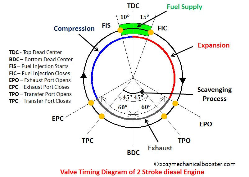 valve timing diagram of two stroke and four stroke engine rh mechanicalbooster com ic engine valve timing diagram petrol engine valve timing diagram