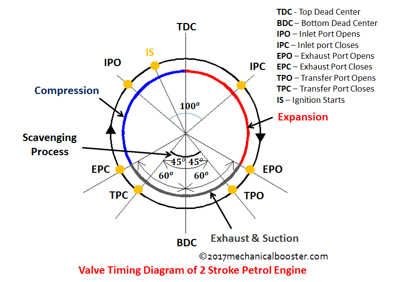 valve timing diagram of two stroke and four stroke engine rh mechanicalbooster com petrol engine valve timing diagram 2 stroke engine valve timing diagram