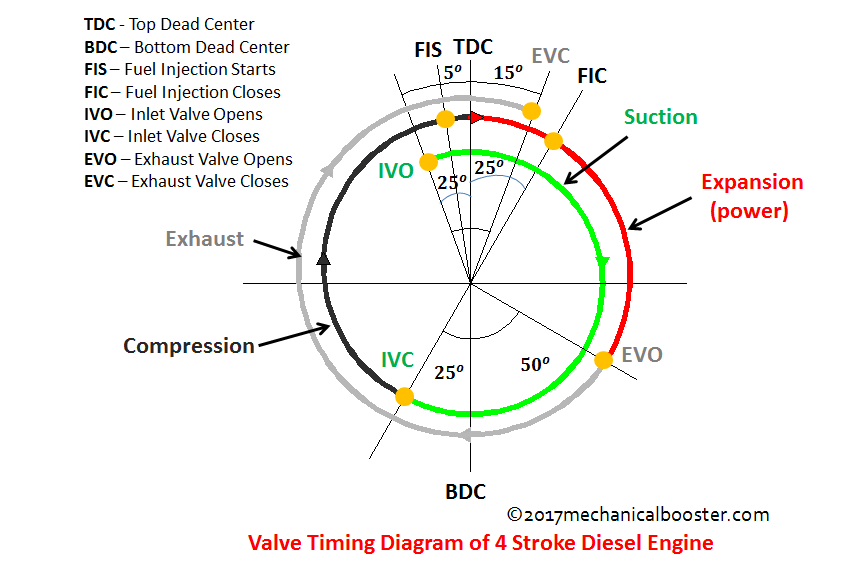 valve timing diagram of two stroke and four stroke engine rh mechanicalbooster com Powerstroke Diesel Engine Process How an Engine Works