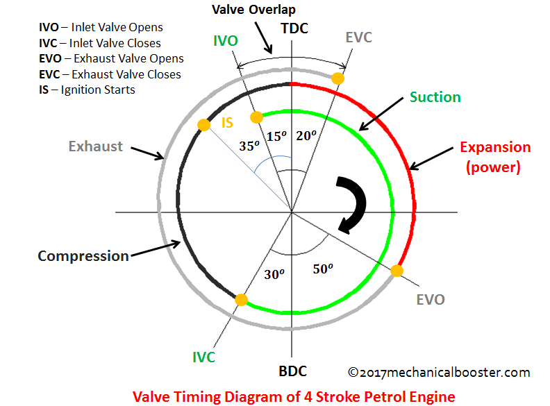 valve timing diagram of 4 stroke petrol engine - Mechanical Booster