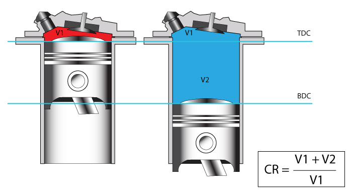 what is compression ratio