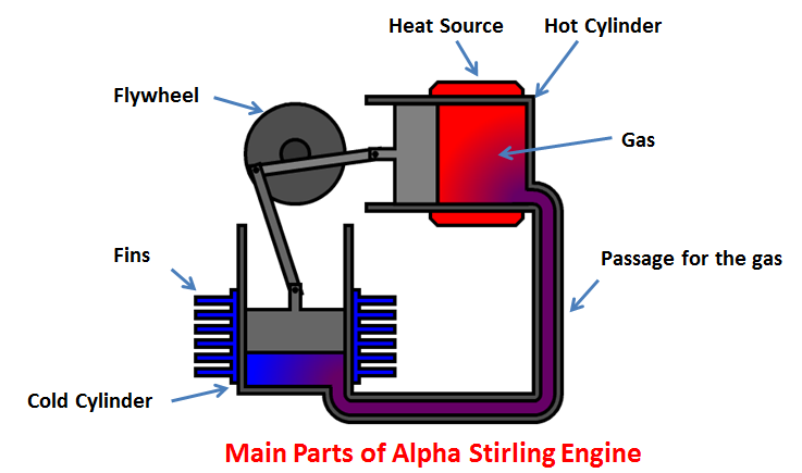 Alpha stirling engine main parts