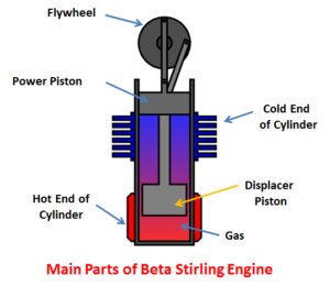 Beta stirling engine main parts