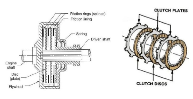 Multi Plate Clutch on basic car parts diagram