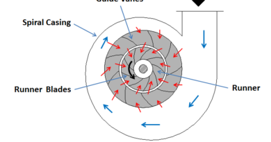 working of Reaction Turbine