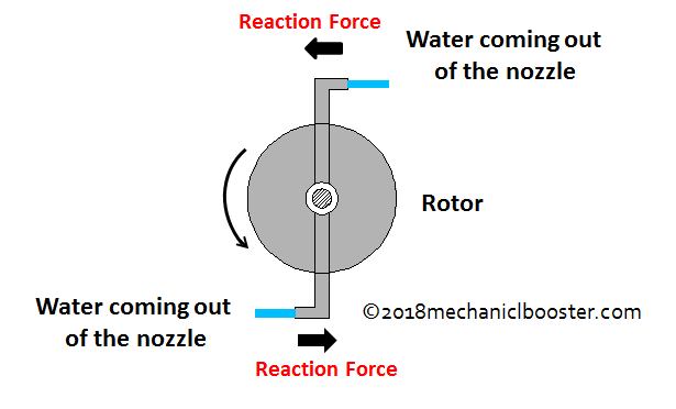 reaction turbine working principle