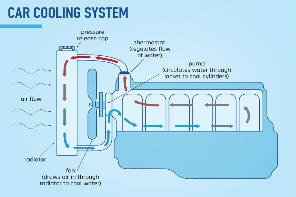 Dry Fluid Cooling Systems : How engine cooling system works mechanical booster