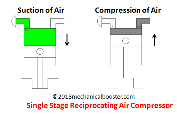 Single stage reciprocating air compressor f