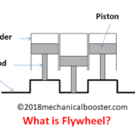 What is Flywheel and How it Works?