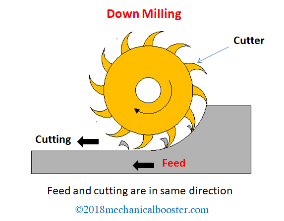 What is Down Milling