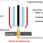 What is Plasma Arc Machining (PAM) And How it Works?