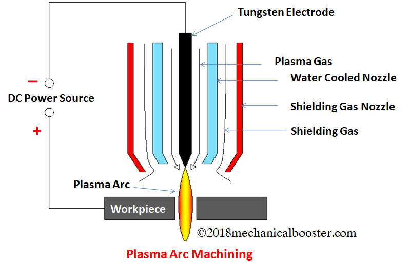 What Is Plasma Arc Machining Pam And How It Works