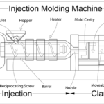 What is Plastic Injection Moulding and How it Works?