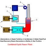 What is Combined Cycle Power Plant? - Complete Explanation
