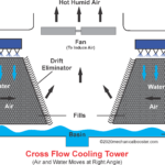 What is a Cooling Tower and How it Works?