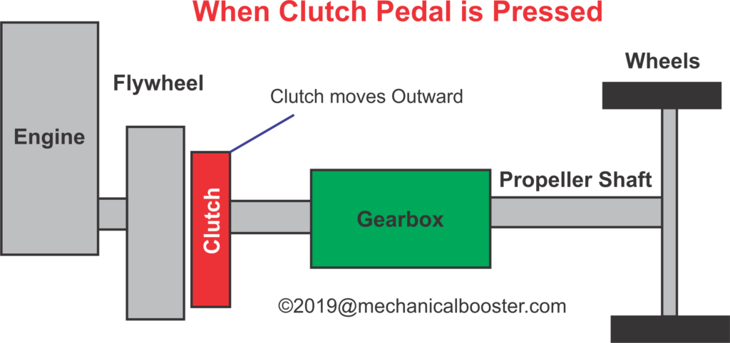 Working of Clutch in Disengaged Position