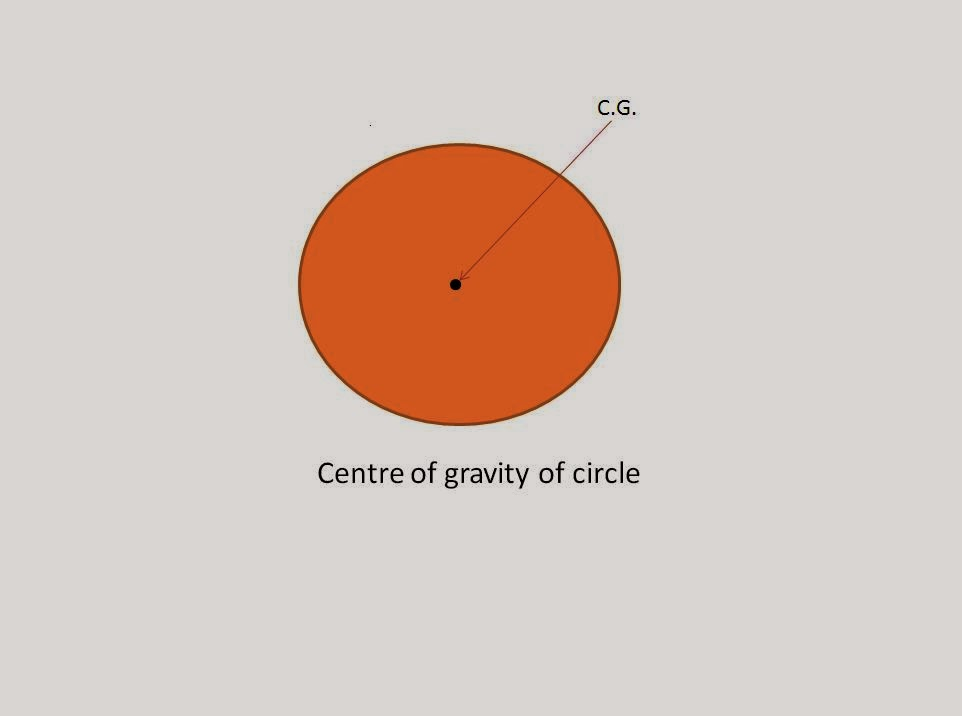 What is Centre of Gravity and Centroid of a Body?