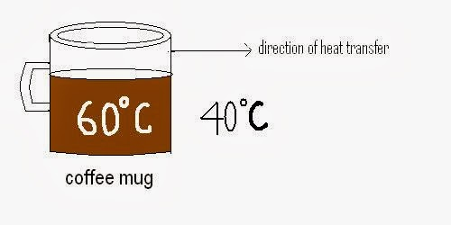 Basic Introduction About Heat Transfer (convection)