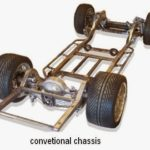 Types of Chassis and Different Types of Cars According to Body Style