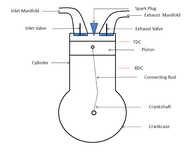 Main parts of four stroke engine