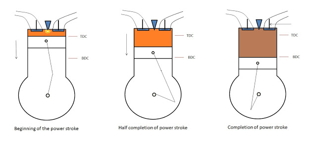Working of four stroke engine (Power Stroke)