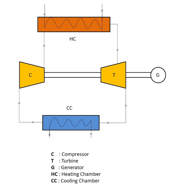 Closed Cycle Gas Turbine: Construction, Working, diagram