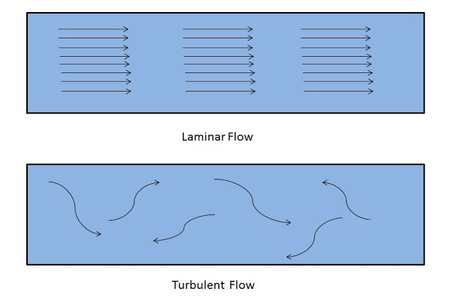 Difference Between Laminar and Turbulent Flow