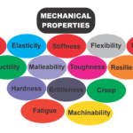14 Mechanical Properties of Materials that You Don't Know