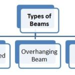 What is Beam and Types of Beams in Strength of Materials?