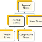 Types of Stress – Strength of Materials