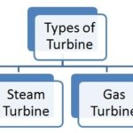 What are Different Types of Turbine?