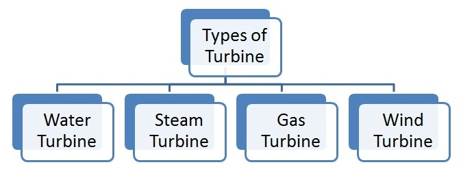 Types of Turbine