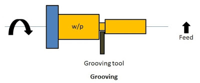 Grooving operation in lathe