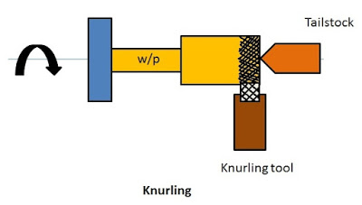 Knurling operation in lathe
