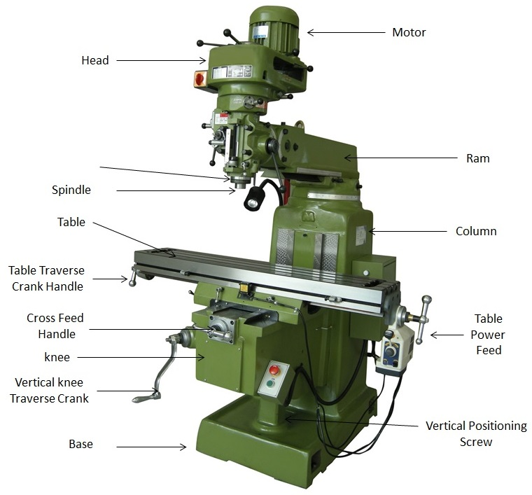 Main parts of vertical milling machine