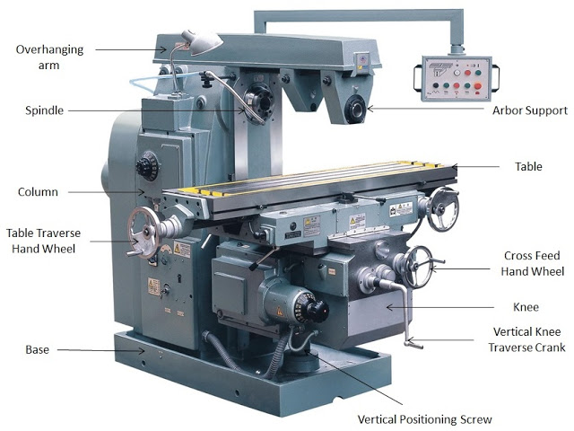 Main parts of horizontal milling machine