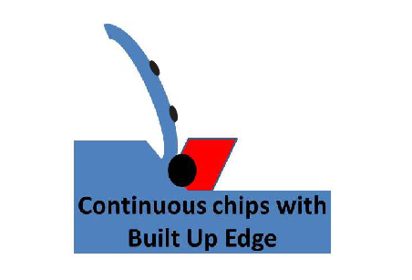 continuous chips with Buit up Edge