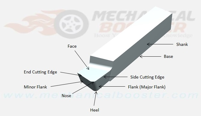 single point cutting tool geometry