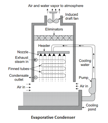 Evaporative Surface Condenser
