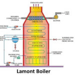 Lamont Boiler – Main Parts, Working, Advantages and Disadvantages with Diagram