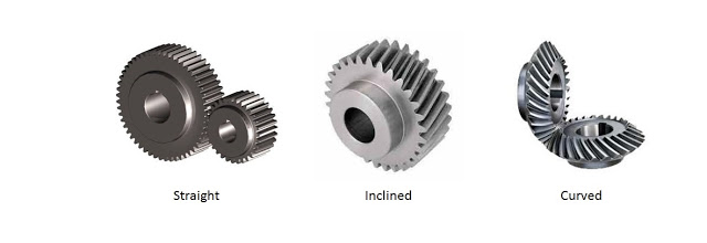 Straight, inclined and curved gear
